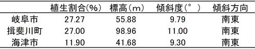 表1 既知生息地3ヶ所の解析結果