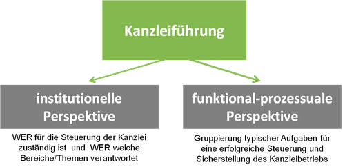 Darstellung von Arten der Kanzleiführung - zusätzlich zur strategischen Führung