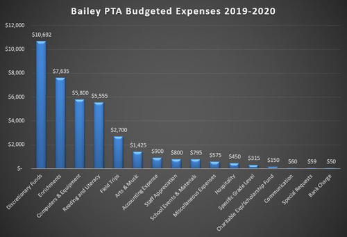 Budget Information 2017 2018 Bailey Elementary Pta