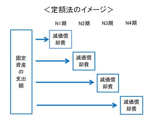 定額法のイメージ