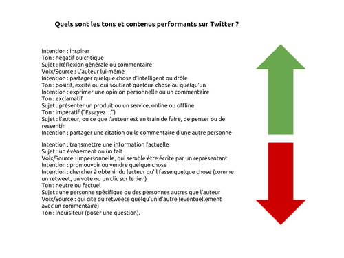 Ton et intentions Twitter