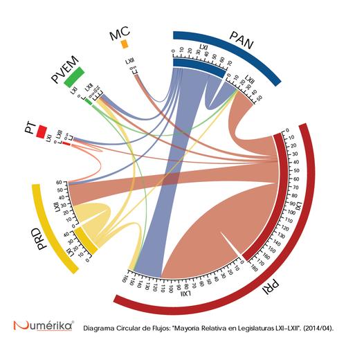 Numerika Legislaturas 61 a 62 México