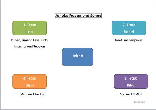 Jakobs Frauen und Söhne, Übersicht