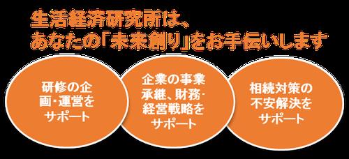 生活経済研究所は、あなたの「未来創り」をお手伝いします 研修の企画・運営をサポート 企業の事業承継、財務・経営戦略をサポート 相続対策の不安解決をサポート