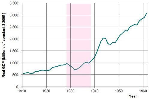 Auswirkungen expansiver und restriktiver Geldpolitik auf das Sozialprodukt in den USA