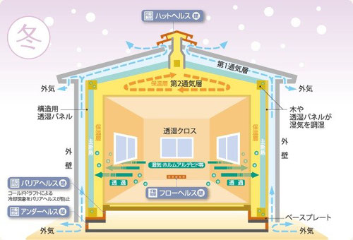 呼吸する家 冬の仕組み