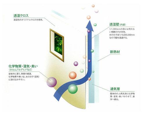 呼吸する家 透湿壁の仕組み