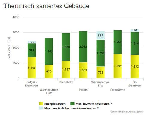 Heizkostenvergleich 2014