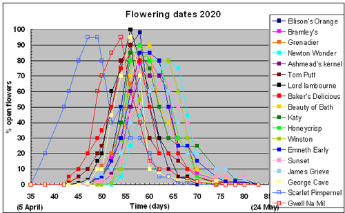 Graph of flowering dates for 18 varieties of apple growing in West Wales during 2015