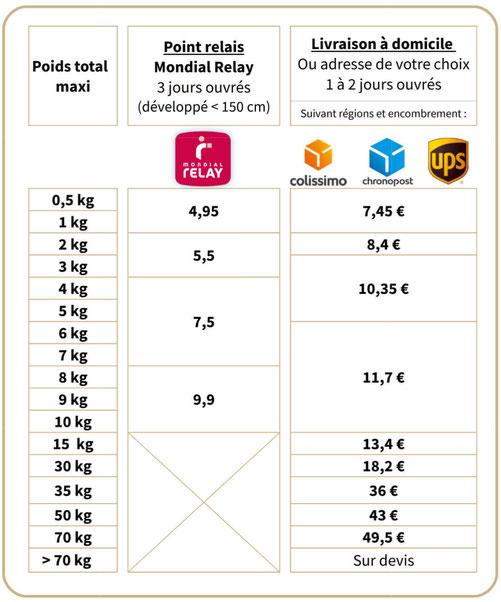 Tarifs des livraisons pour la France continentale