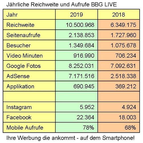 Sozial Media Daten 2019