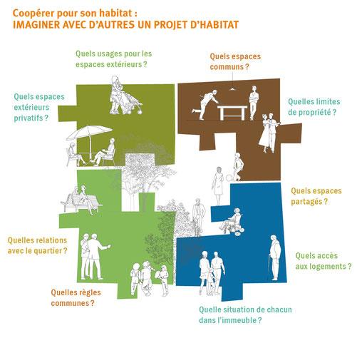 construire ensemble un projet