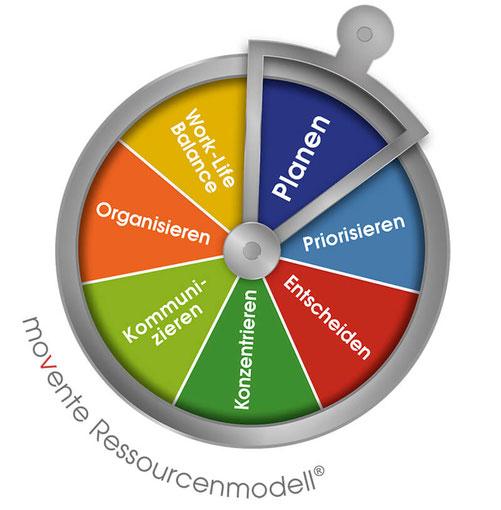 movente Ressourcenmodell Planen Priorisieren Entscheiden Konzentrieren Kommunizieren Organisieren Work-Life-Balance Heike Bastubbe Regensburg