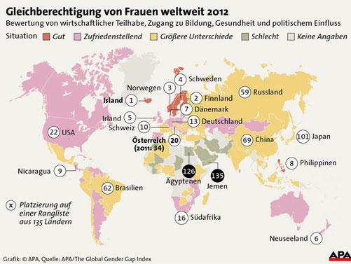 Quelle: http://diepresse.com/home/wirtschaft/economist/1352760/Gleichberechtigung_Island-voran-Oesterreich-holt-auf?_vl_backlink=/home/wirtschaft/economist/1353058/index.do&direct=1353058