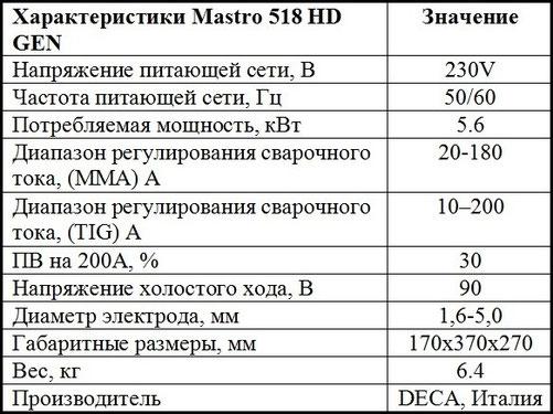 Описание характеристик DECA Mastro 518 HD GEN