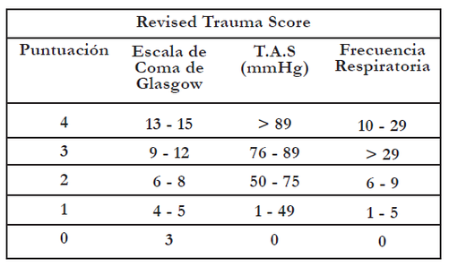 Tabla No. 2 Trauma Score Revisado