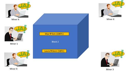 Dieses Bild soll den Mining Prozess bei der Bitcoin Blockchain genauer zeigen. Genauer gesagt wird hier der Abstimmungsprozess über die Blockchaufnahme in die Bitcoin Blockchain gezeigt. Verschiedene Miner stimmen dezentral über Legalität ab.