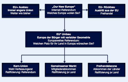 Bild: Der demokratische Weg zum Europa der Bürger