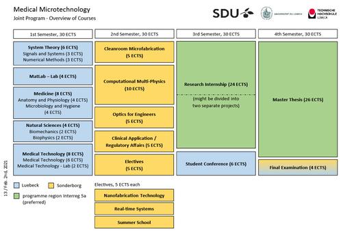 Tabelle mit Curriculum des MMT-Studiengangs