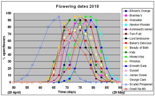 flowering dates of 18 apple varieties grown in west Wales during 2015