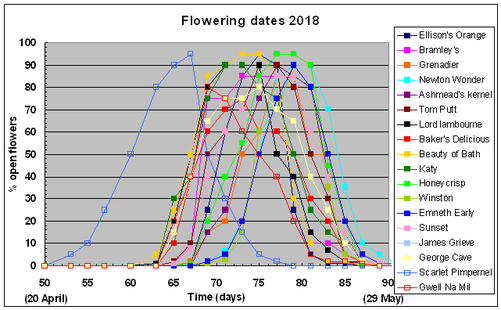 flowering dates of 18 apple varieties grown in west Wales during 2018