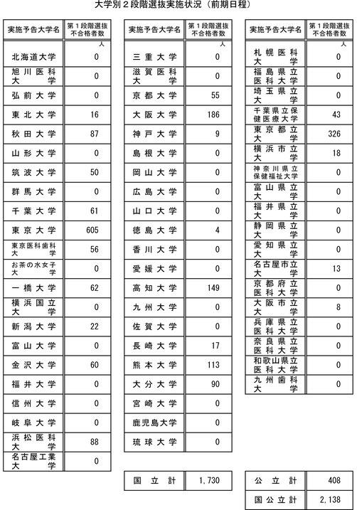 2020年 国公立大学2段階選抜実施状況の概要(前期日程分)
