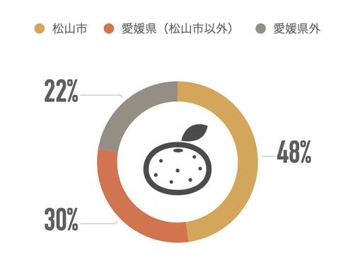 松山市48% 愛媛県(松山市以外)30% 愛媛県外22%
