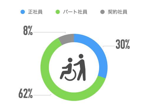 正社員30% パート社員62% 契約社員8%