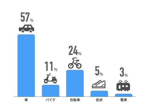 車57% バイク11% 自転車24% 徒歩5% 電車3%