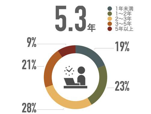 1年未満19% 1〜2年23% 2〜3年28% 3〜5年21% 5年以上9%