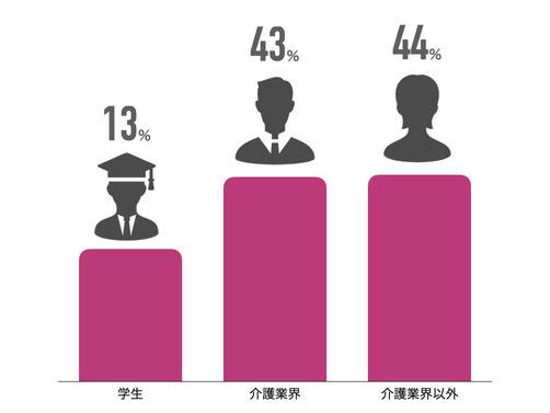 学生13% 介護職43% 介護職以外44%