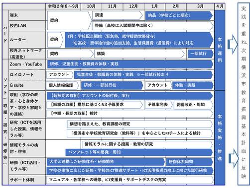 「横浜市におけるGIGA(ギガ)スクール構想」では学校のIT環境整備を急ピッチで進める方針(同構想の概要版より)