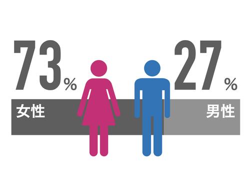 女性73% 男性27%
