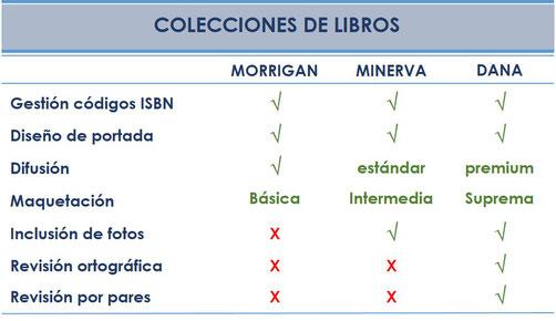 Colecciones de libros, revisión por pares, difusión, ISBN