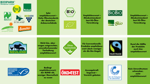 Unsere Infografik zeigt Ihnen, welche Kennzeichnungen von Lebensmitteln vertrauenswürdig sind (Bund e.V.)