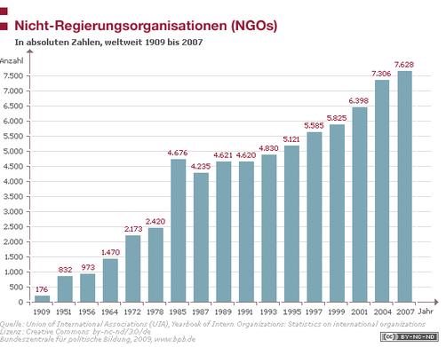 stete Zunahme der NGOs