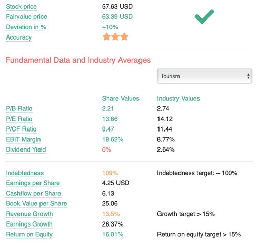 Fair Value stock key fundamental data