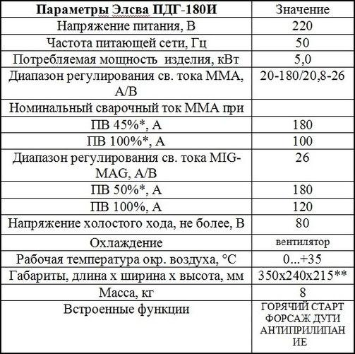 Описание и характеристики Элсва ПДГ-180И