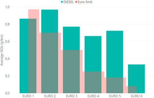 Average NOx (g/km) of diesel passenger cars versus Euro Standard limits