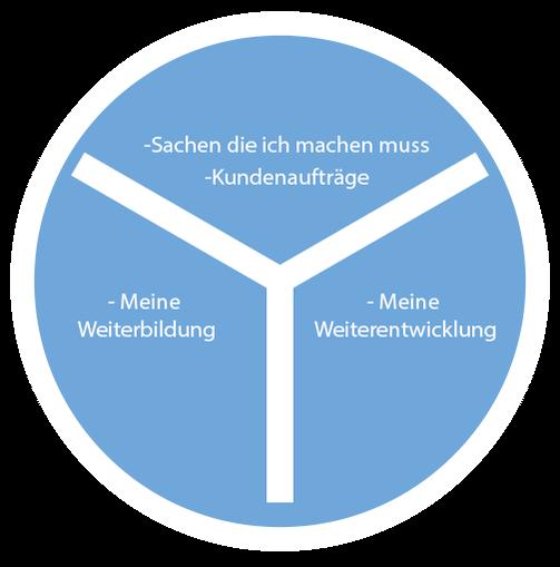 Eine Grafik zum Thema Produktivität