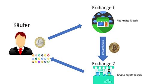 In diesem Bild sieht man den Ablauf von einem Fiat zu Krypto und anschließend einen Krypto zu Krypto Tausch. Es wird grafisch dargestellt, dass zu erst ein Bitcoin mit Fiat gekauft werden muss und danach der Bitcoin zu anderen getauscht wird