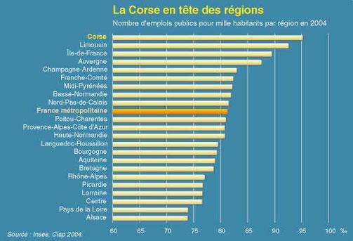 Le poids de l'emploi public en Corse. Le tableau date de 2004 mais le poids de cet emploi ne s'est guère démenti…