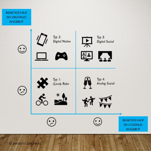 Virtuelle Team-Events sind nicht für Jede/n gleichermaßen geeignet (Quelle: Eigene Darstellung)