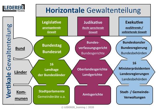 Die horizontale (Legislative, Judikative und Exekutive) und vertikale Gewaltenteilung der Bundesrepublik Deutschland. Schaubild für das Sachgebiet Nr. 1 des Rahmenlehrplans für die Unterrichtung und die IHK-Sachkundeprüfung nach § 34a der Gewerbeordnung.