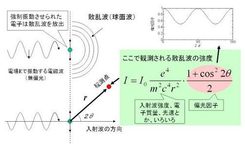 図3. 散乱波の発生と、その強度の式。 散乱強度はθに依存している。