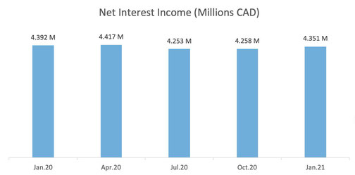 Scotiabank Net interest Income monthly