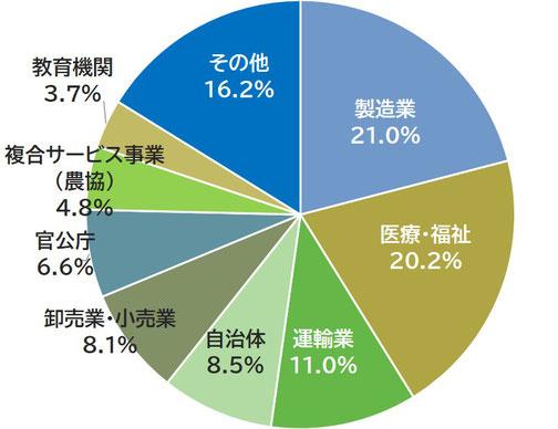 ここむの業者数別割合円グラフ