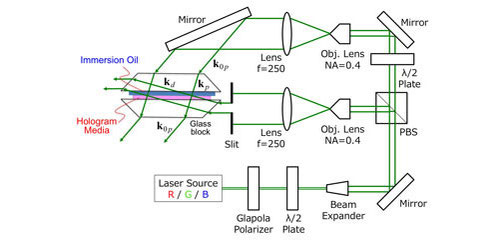 Ega-rim用ホログラムの露光光学系の構成(詳細ページ)