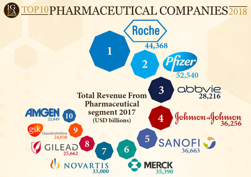 Graphic with the Top 10 Pharmaceutical Companies 2018 ranked by revenue