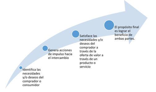 El proceso de ventas en la era digital